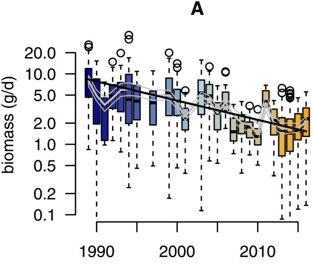 plosONE insect decline fig