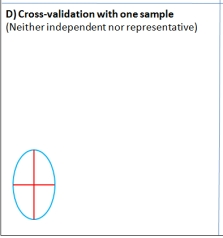 Cross-validation applied to an independent sample. Our analysis suggests that in this case block cross-validation is no better than random cross-validation.