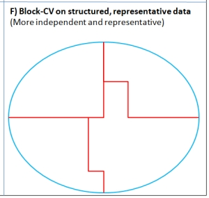 The ideal situation for block cross-validation where a large sample spans the predictive space, and structure in the observations can be used to tease out more-independent data folds. In practice, the independence achieved through blocking is often difficult to assess.