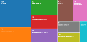 Vsualization from the Web of Science showing number of citations of Gurevitch et al. 1992 in different research fields, showing its broad impact